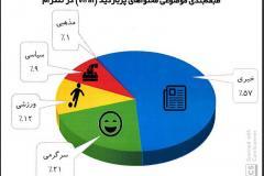 طبقهبندی محتواهای پربازدید در تلگرام؛ 91 درصد غیرسیاسی/ ۰.۳۵ درصد غیراخلاقی