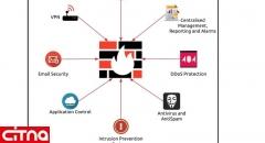 فراخوان رتبهبندی محصولات Firewall/UTM/NGFW بومی