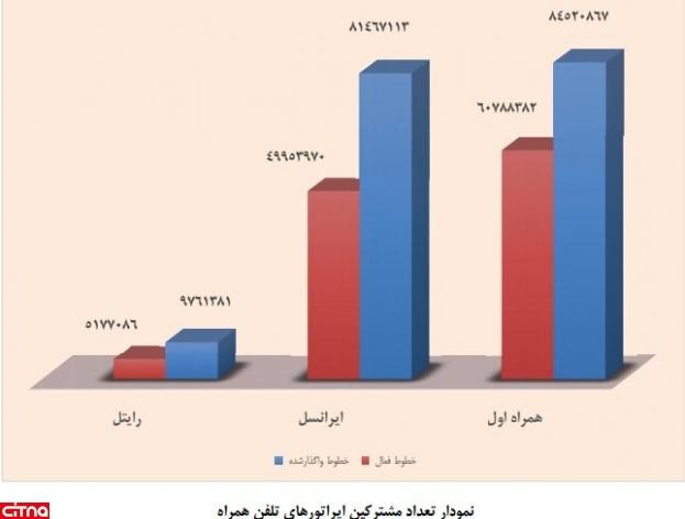 گزارش رگولاتوری: نیمی از سیمکارتهای رایتل غیرفعال است