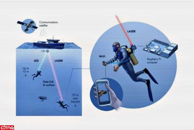 استفاده از اینترنت در زیر آب با کمک شبکههای نوری Aqua-Fi