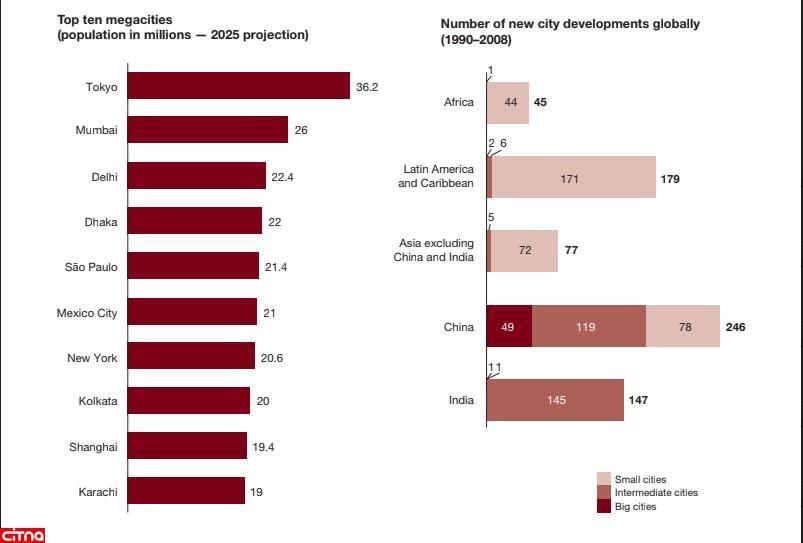 شهرنشینی پایدار و نقش فناوری اطلاعات و ارتباطات در توسعه شهری
