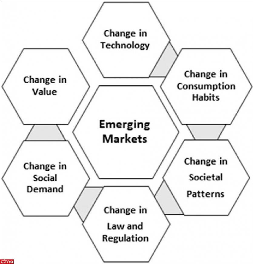 ارزیابی عوامل رقابت در بازارهای مخابراتی