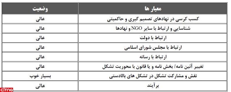 کسب رتبهی A تشکلها توسط اتحادیهی صنعت مخابرات ایران در سال 1399