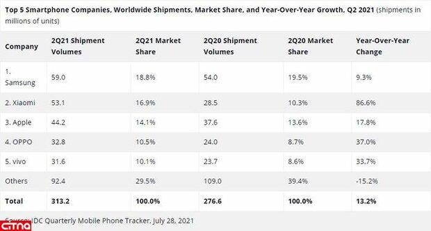 حذف هواوی و ال جی از جمع پنج شرکت برتر سازنده گوشی هوشمند