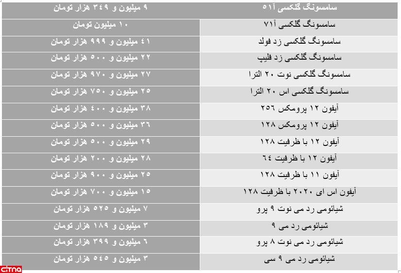 تداوم ریزش نرخ گوشی های گران قیمت(+جدول قیمتها)