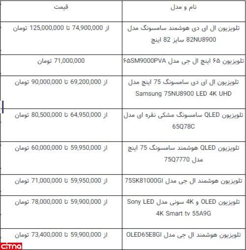 جدول نرخهای گرانترین تلویزیونها در بازار
