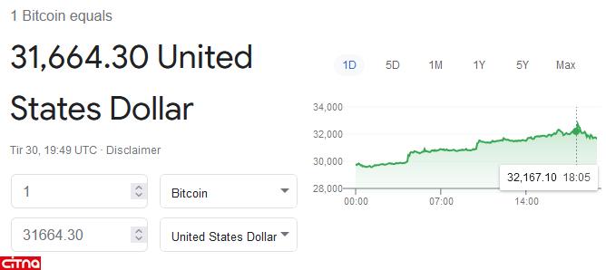 افزایش قیمت رمز ارزها پس از سخنان ایلان ماسک در کنفرانس B-Word