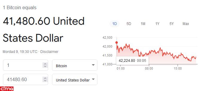 بیت کوین با عبور از ۴۲ هزار دلار، دهمین کندل سبز پیاپی را ثبت کرد