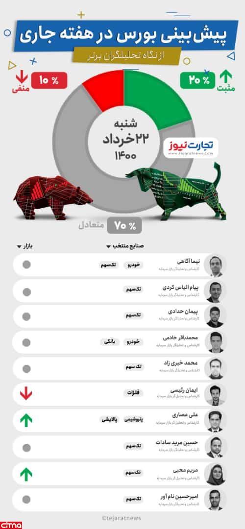 پیشبینی هفتگی خرداد ۱۴۰۰ از نگاه کارشناسان بازار سرمایه