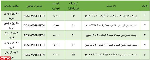 جشنواره عید تا عید؛ فروش بستههای ترافیکی متنوع شرکت مخابرات ایران