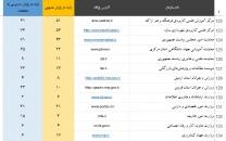 نتیجه پایش وبگاه دستگاههای دولتی از منظر دسترسی به اطلاعات