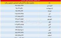 مردم ایران در سال 96 چقدر خرید اینترنتی کردند؟