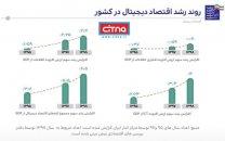 وزیر ارتباطات، اعلام کرد: رشد دو برابری سهم اقتصاد دیجیتال از تولید ناخالص داخلی، طی دو سال اخیر