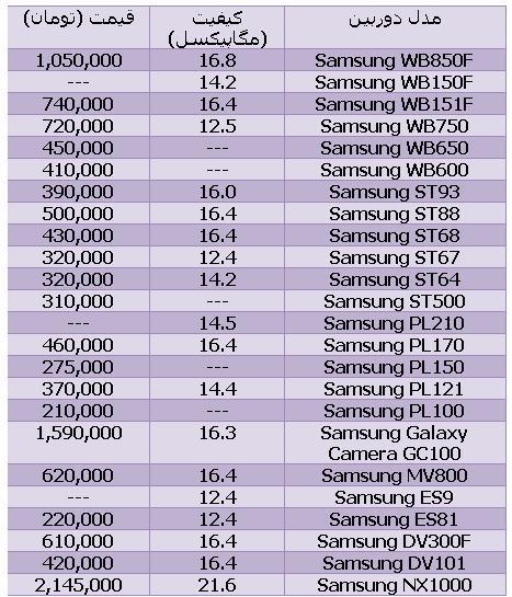 قیمت دوربین سامسونگ